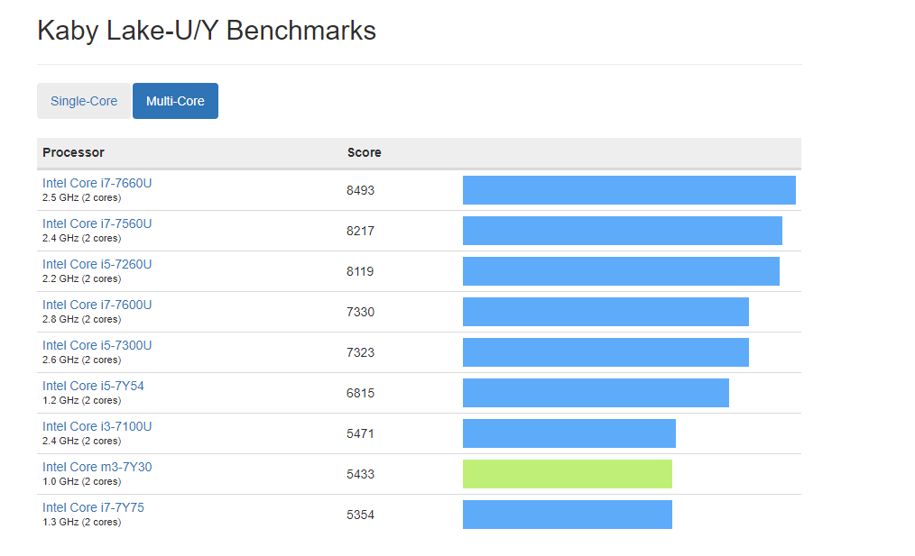 intel core m3 7y30 geekbench