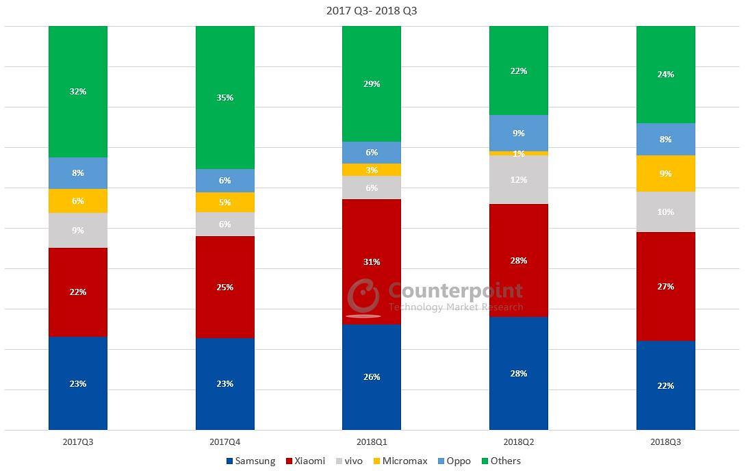 popularność producentów smartfonów w Indiach