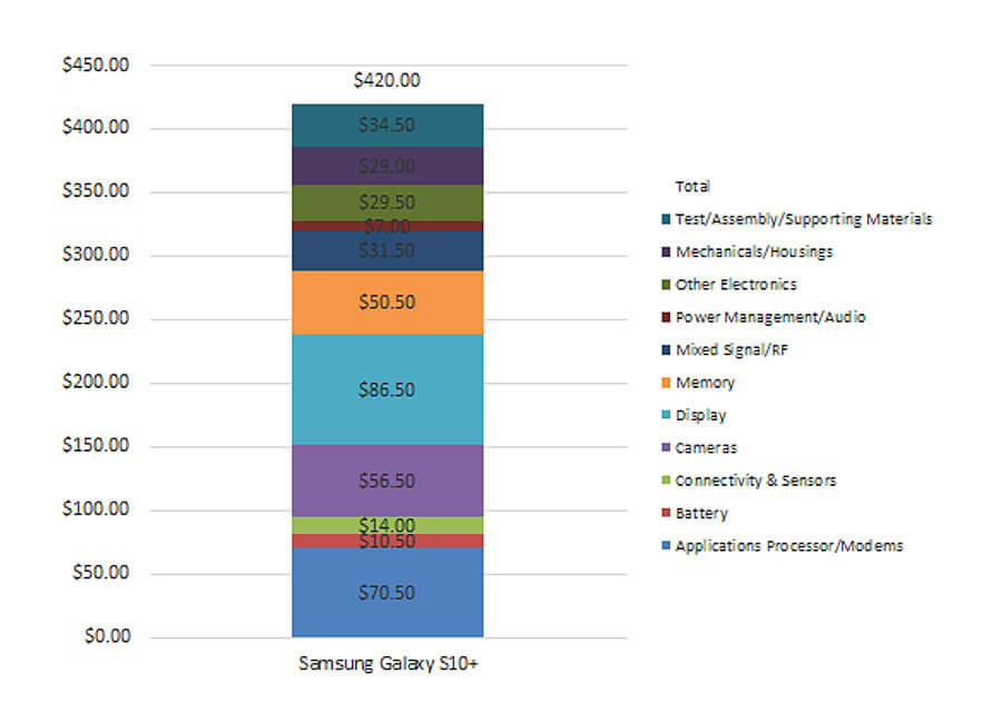 kosztorys Samsung S10+