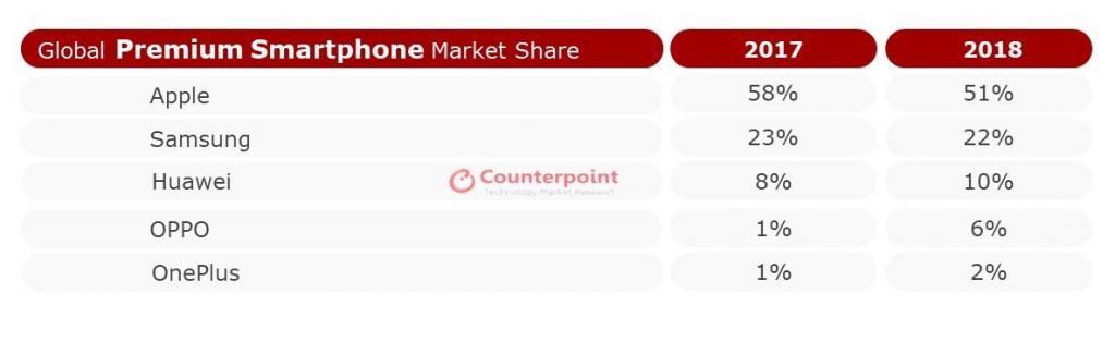 counterpoint rynek premium