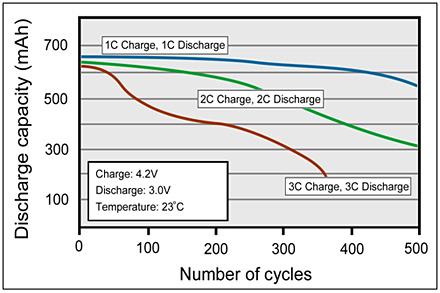 baterie wpływ prądu na ilość cykli