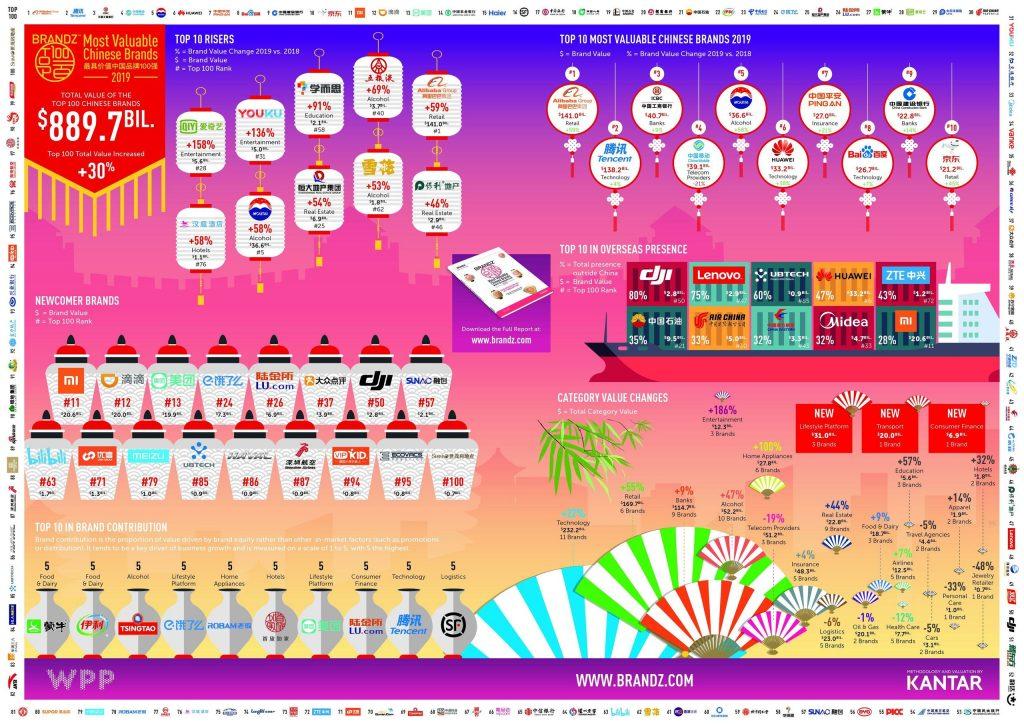 brandz top 100 infographic