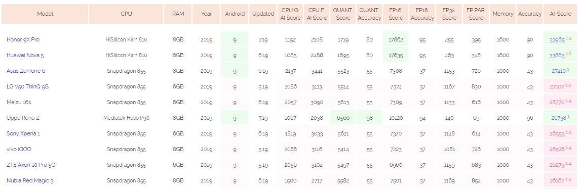 ai-benchmark.com ranking
