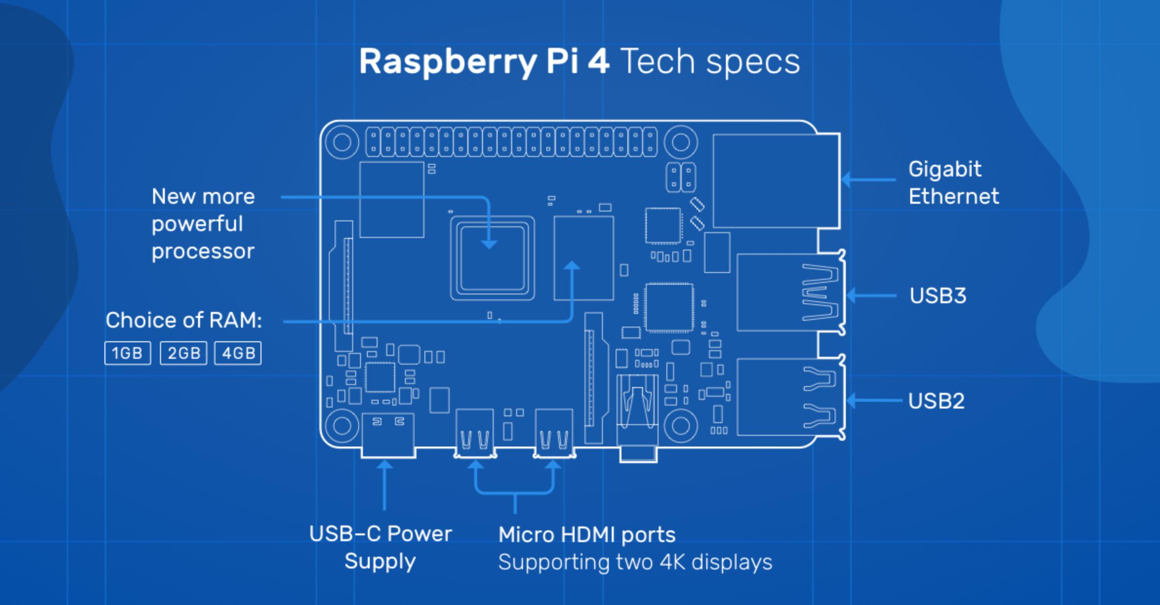 Chcesz kupić Raspberry Pi 4? Poczekaj z zakupem jeszcze chwilę