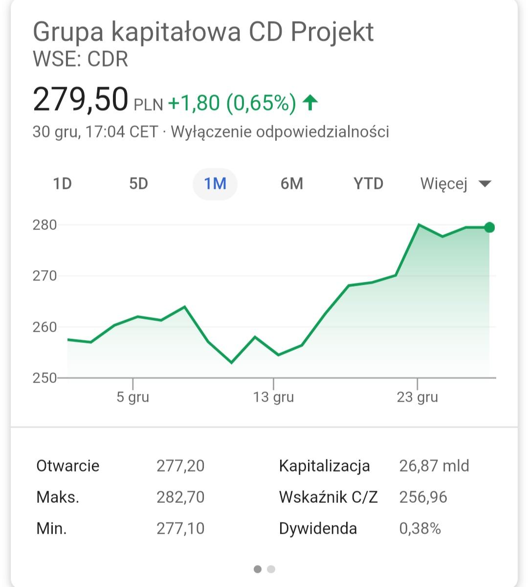 wiedźmin 3 cena akcji cdp red