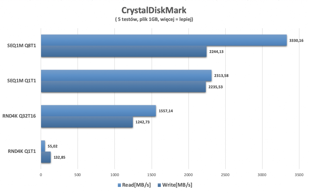 pcroot 1 intel wykres crystaldiskmark