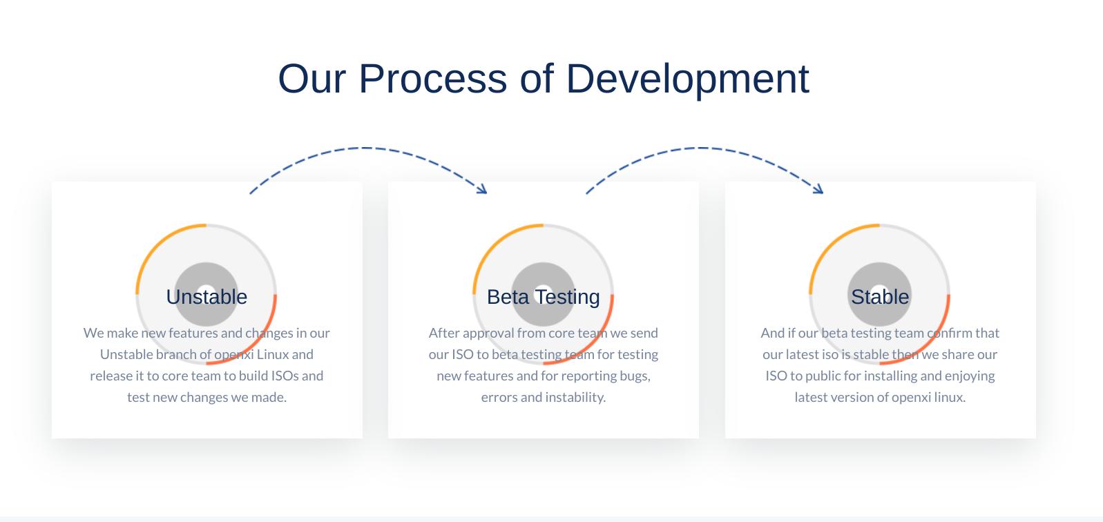 openxi-linux-development