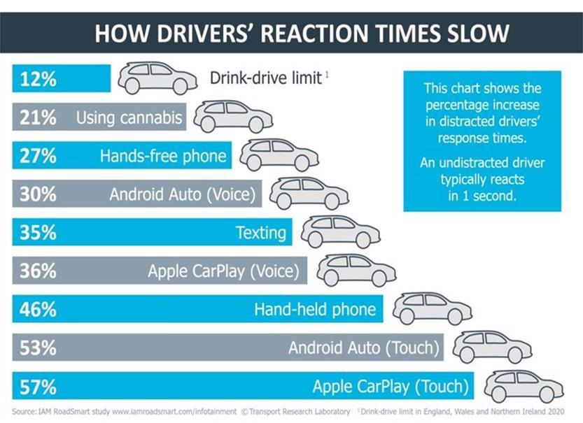 wyniki badań reakcji kierowców