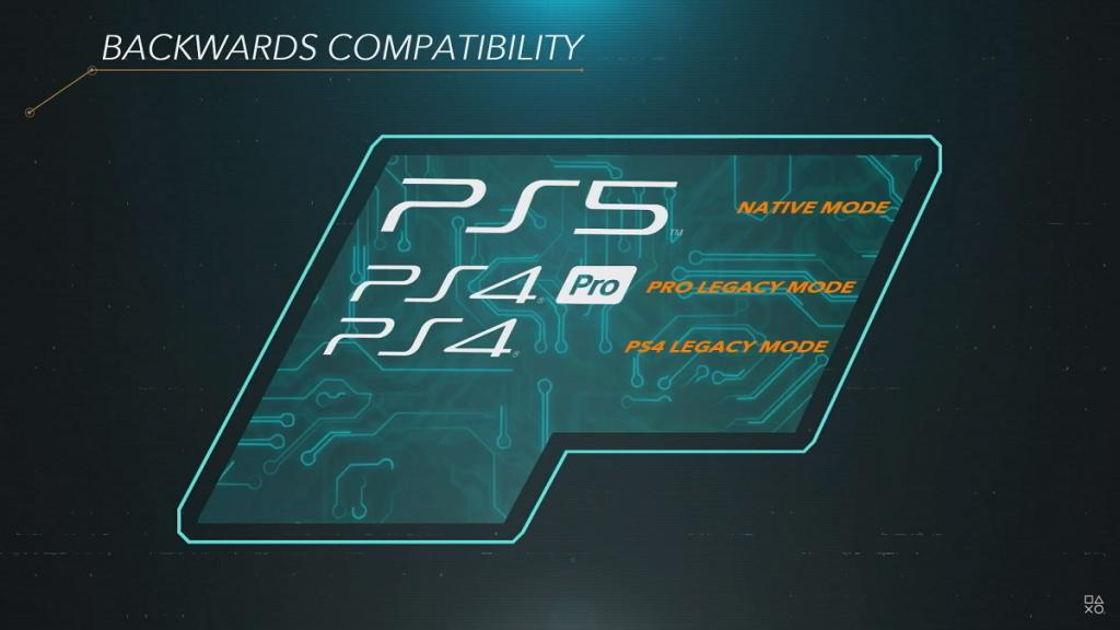 PlayStation 5 kompatybilność wsteczna